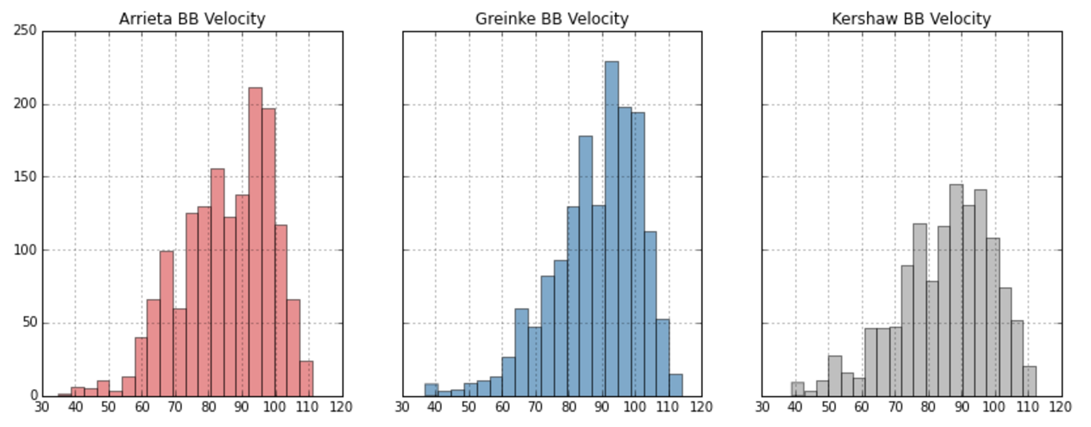 Exit Velocity Distribution By Pitcher
