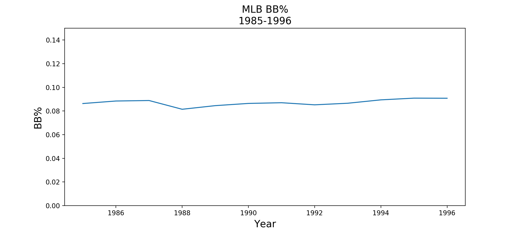 mlb-bb-rate